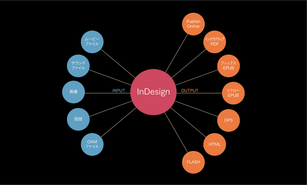 【InDesign CC 2017】インタラクティブ機能(4)ページの移動