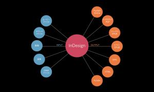 【InDesign CC 2017】インタラクティブ機能 出力ごとの再現性