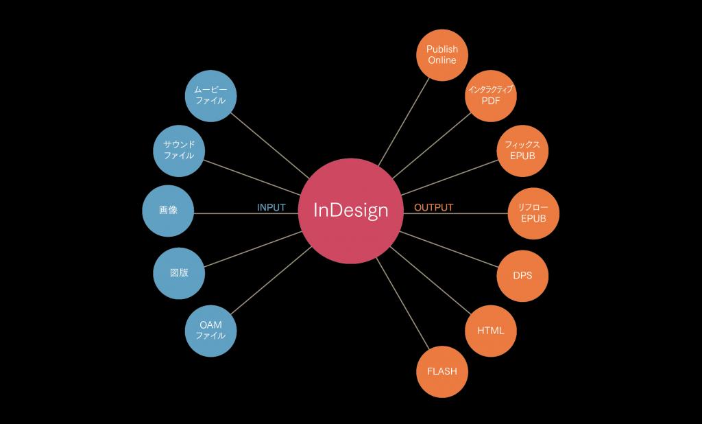 【InDesign CC 2017】インタラクティブ機能(8)ページ内に動画を表示する