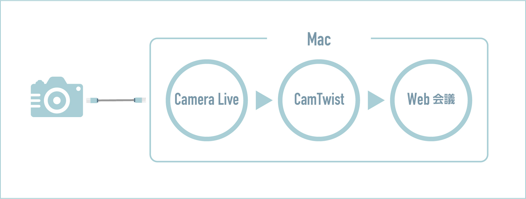 デジカメ を ウェブ カメラ に する 方法