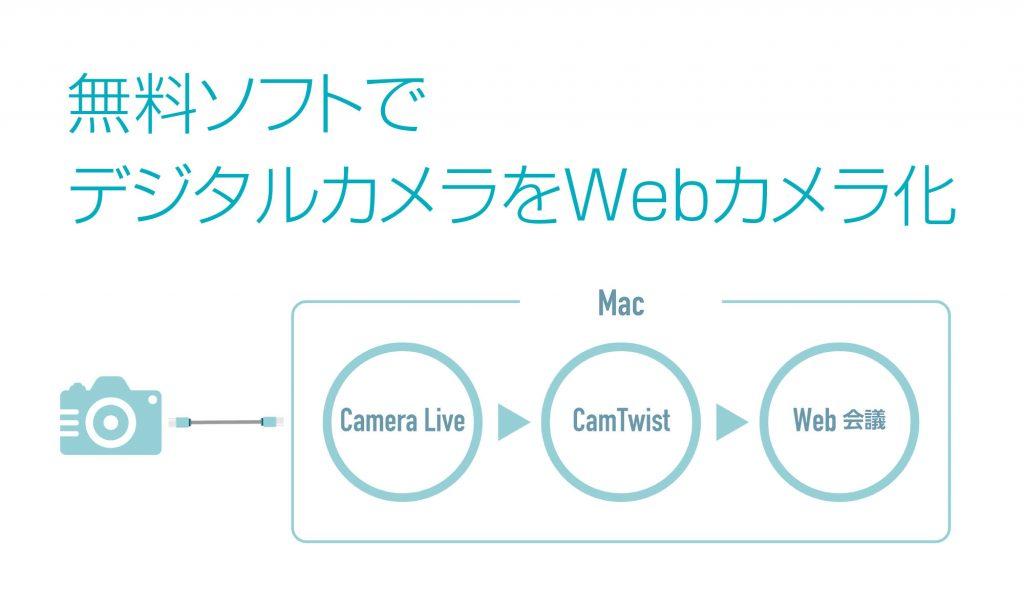 ソフトだけでα7IIIをMacのWebカメラとして使用する方法